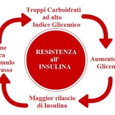 Insulino-resistenza